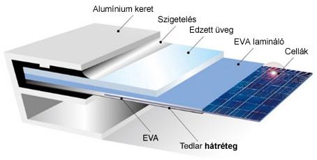 napelem felépítése